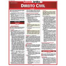Resumao - Direito Civil